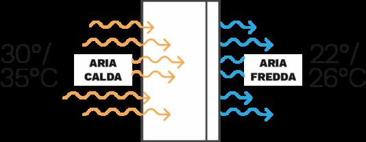 raffrescatore evaporativo come funziona